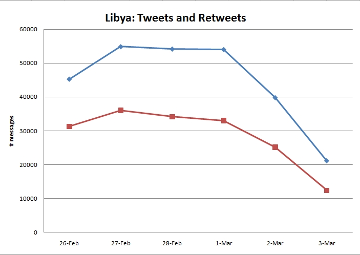 Acting Together On Libya >> Twitter and joining a revolt